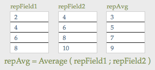 An example of averaging across multiple repeating fields.